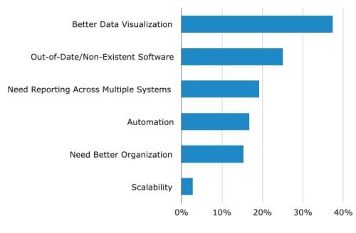 top-reasons-for-buying-BI-software-e1412618414487