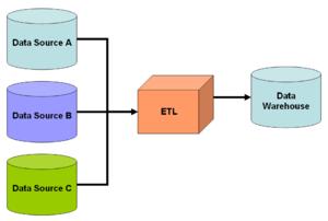 300px-Datawarehouse