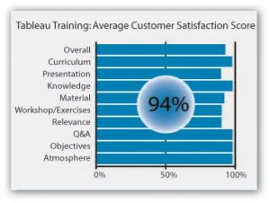 Tableau-training-rating