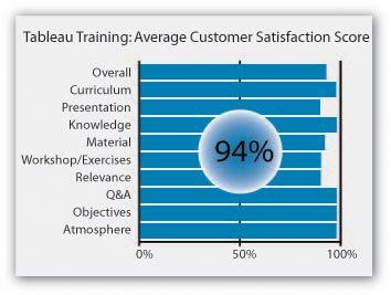 Tableau-training-rating