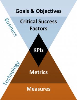 KPI-Karta-Simplified-Model-e1387301082998
