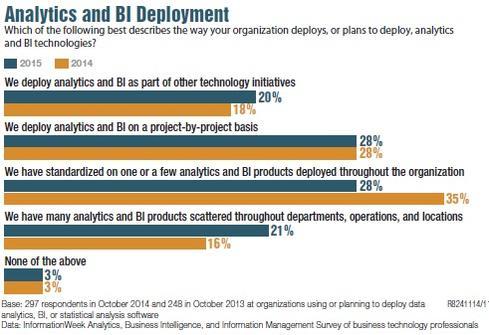 analytics-and-BI-deployment
