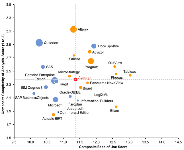 tableau versus qlikview