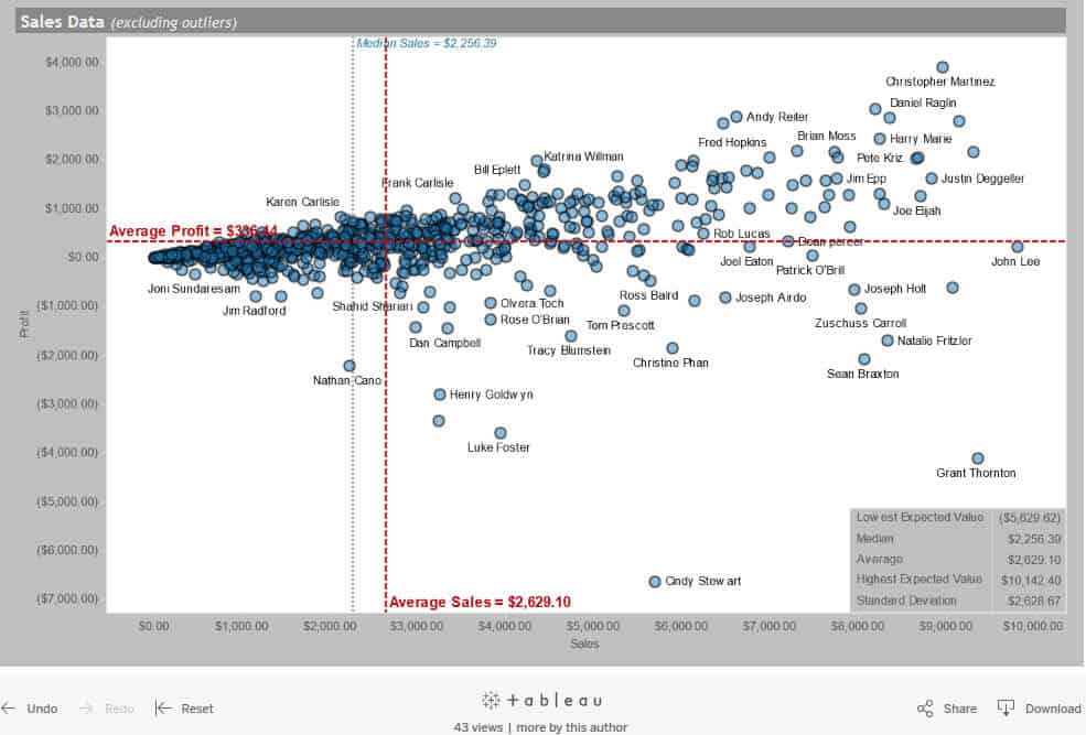 data outliers in Tableau