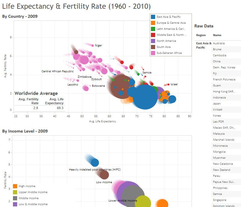 Tableau Dashboard Gallery | Unilytics