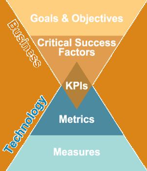 KPI-Karta