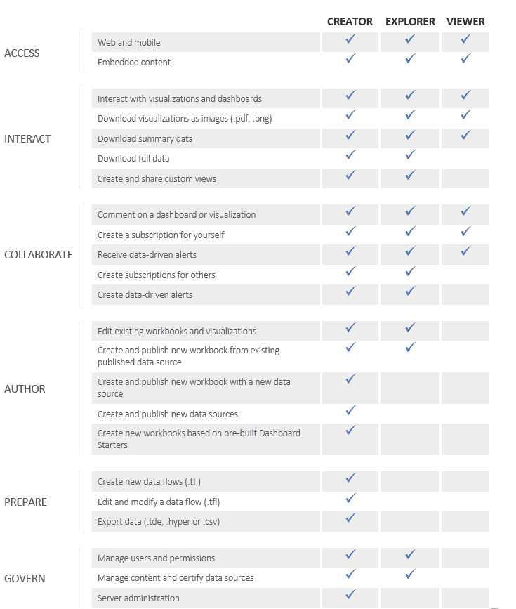 Tableau Products And Pricing Unilytics