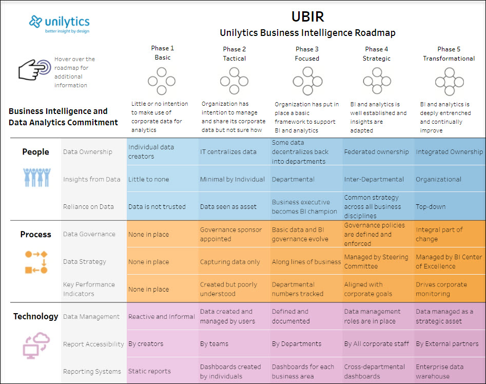 Unilytics Business Intelligence Roadmap